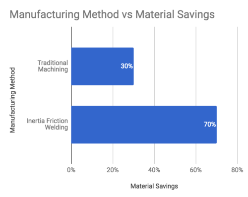 inertia welding savings