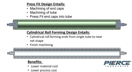 Press fit vs cylindrical roll
